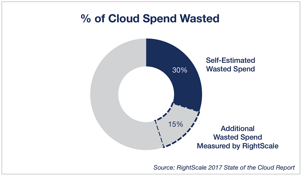 cloud spend wasted stats