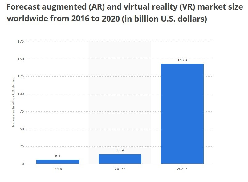 Worldwide Augmented and Virtual reality market size